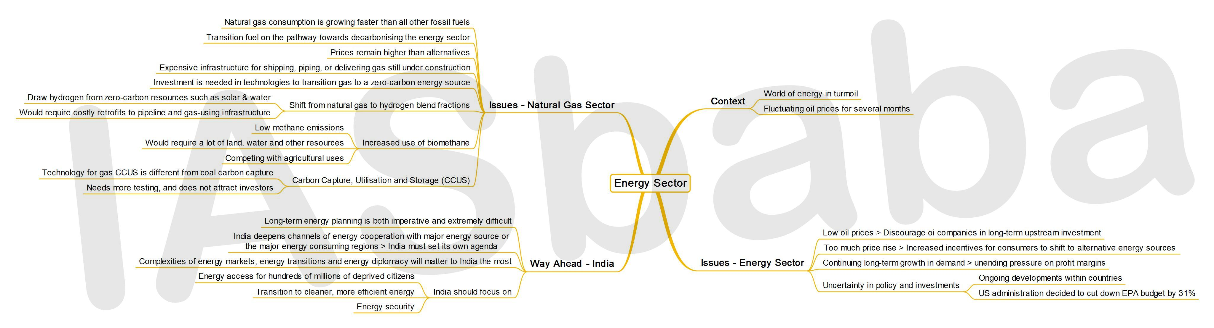 IASbaba's MINDMAP : Issue - Energy Sector