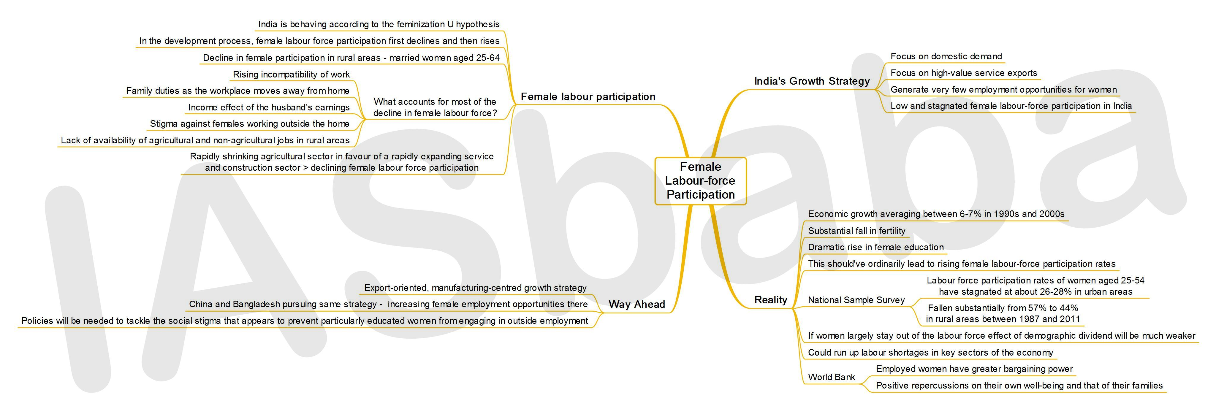 IASbaba's MINDMAP : Issue - Female Labour Force Participation