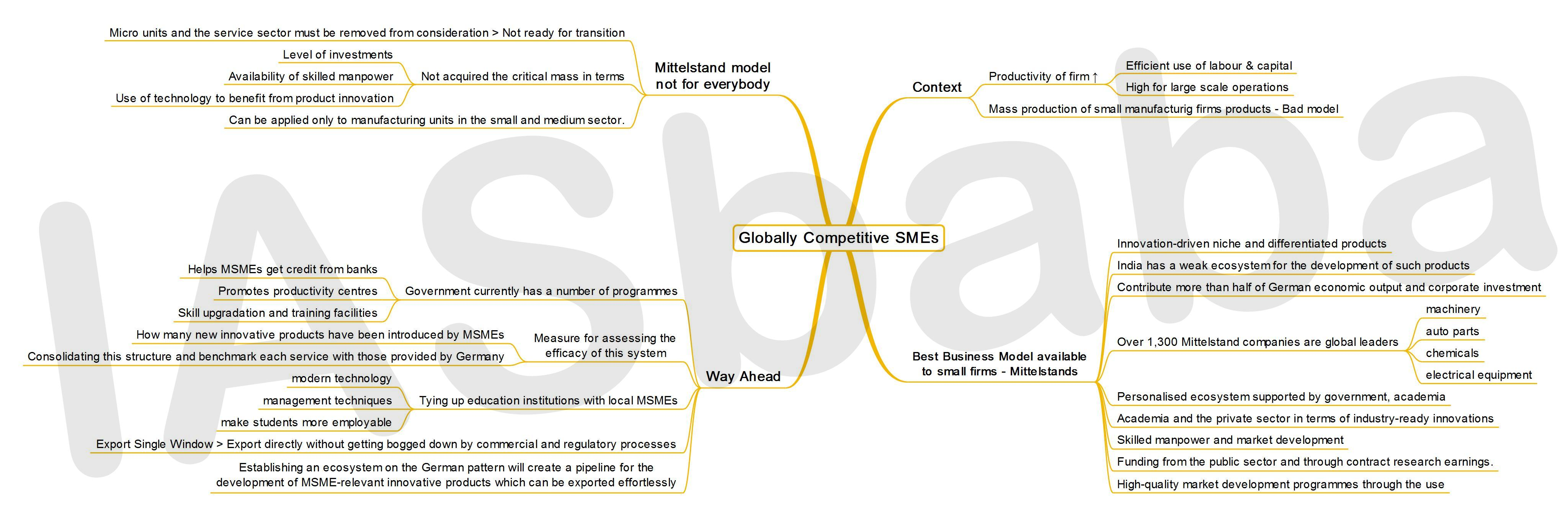 IASbaba's MINDMAP : Issue - Globally Competitive SMEs
