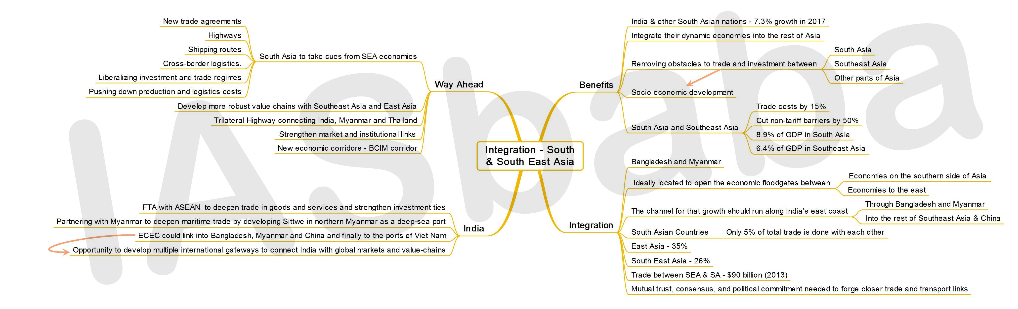 IASbaba's MINDMAP : Issue - Integration - South and South East Asia