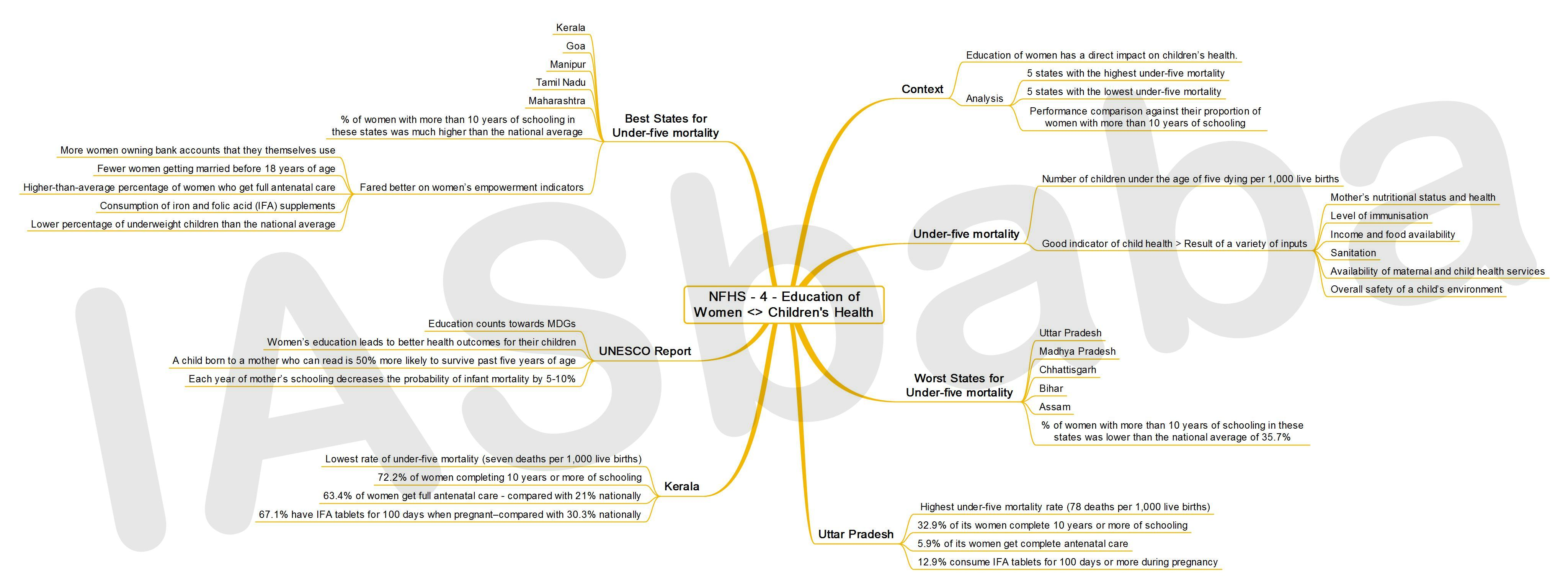 IASbaba's MINDMAP : Issue - National Family Health Survey 2015-16 (NFHS-4) - Education of Women & Children's Health