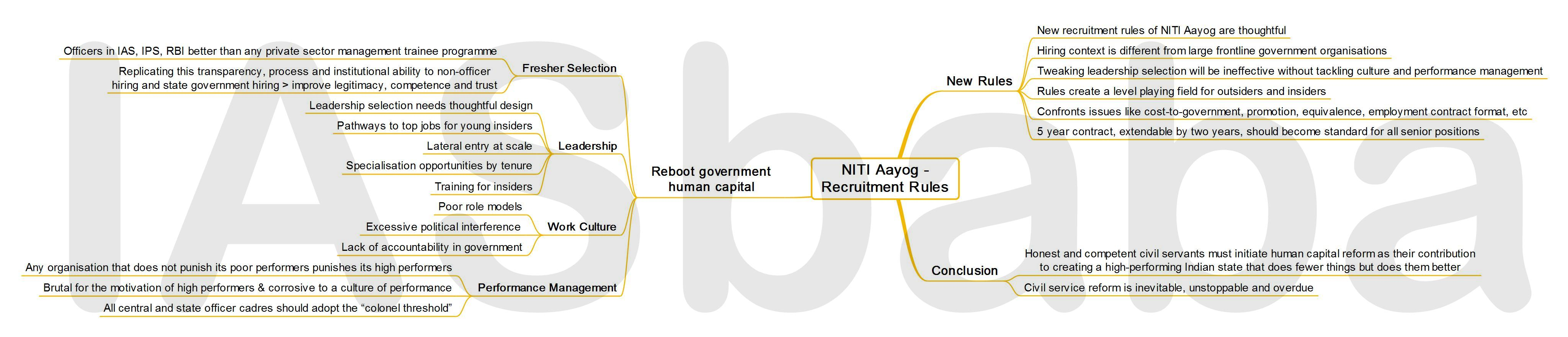 IASbaba's MINDMAP : Issue - NITI Aayog - Recruitment Rules