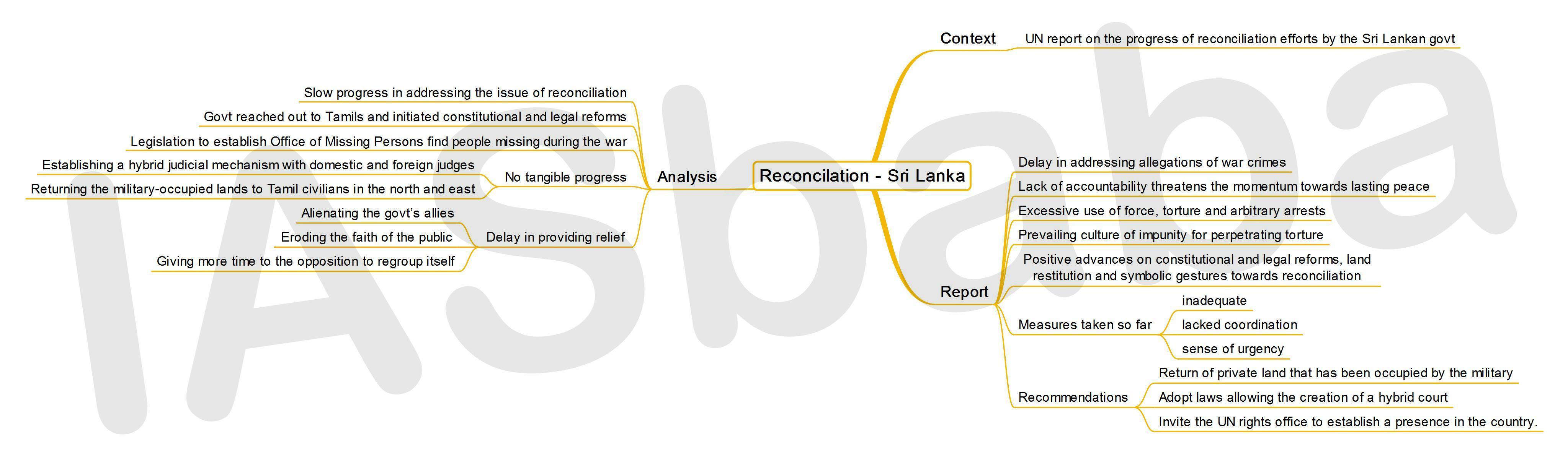 IASbaba's MINDMAP : Issue - Reconciliation - Sri Lanka