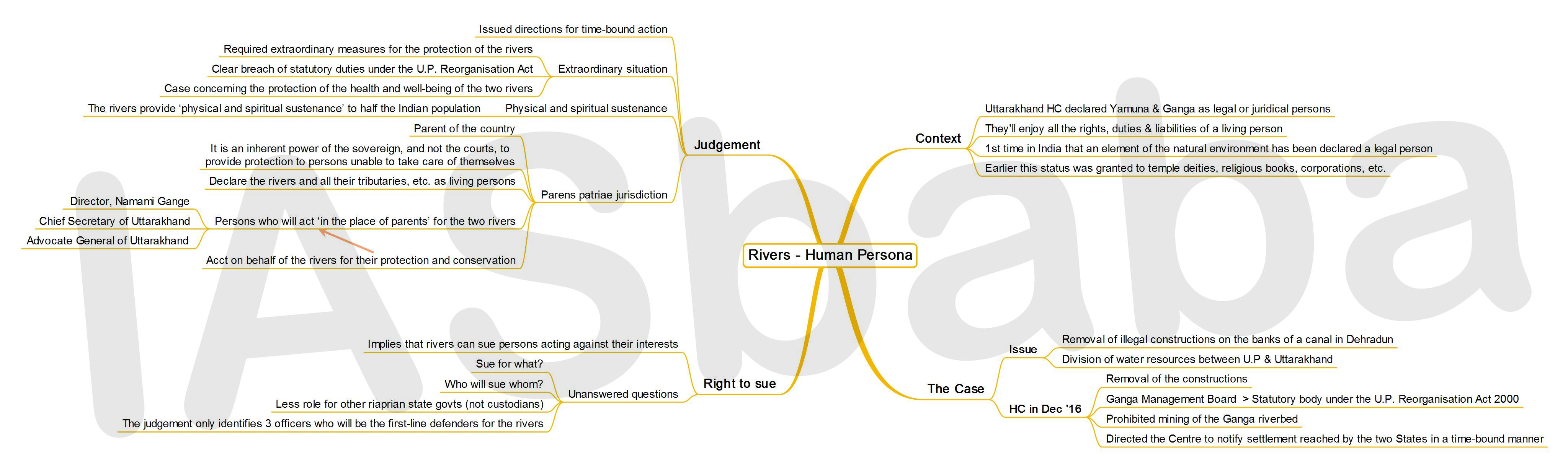 IASbaba's MINDMAP : Issue - Rivers - Human Persona