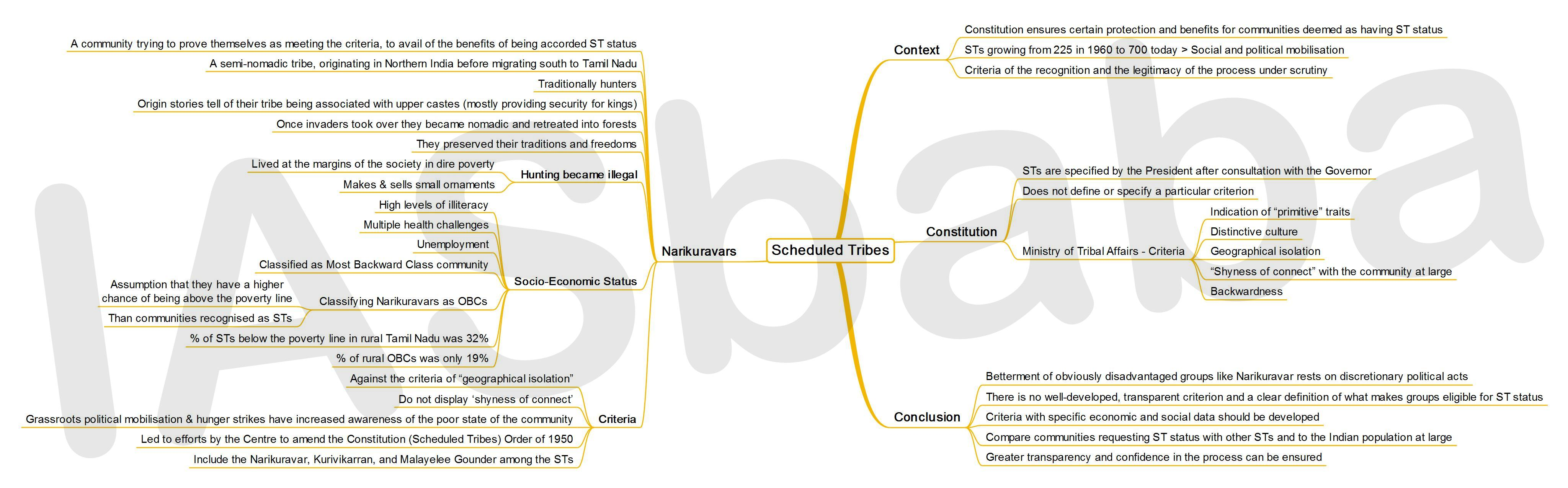 IASbaba's MINDMAP : Issue - Scheduled Tribes