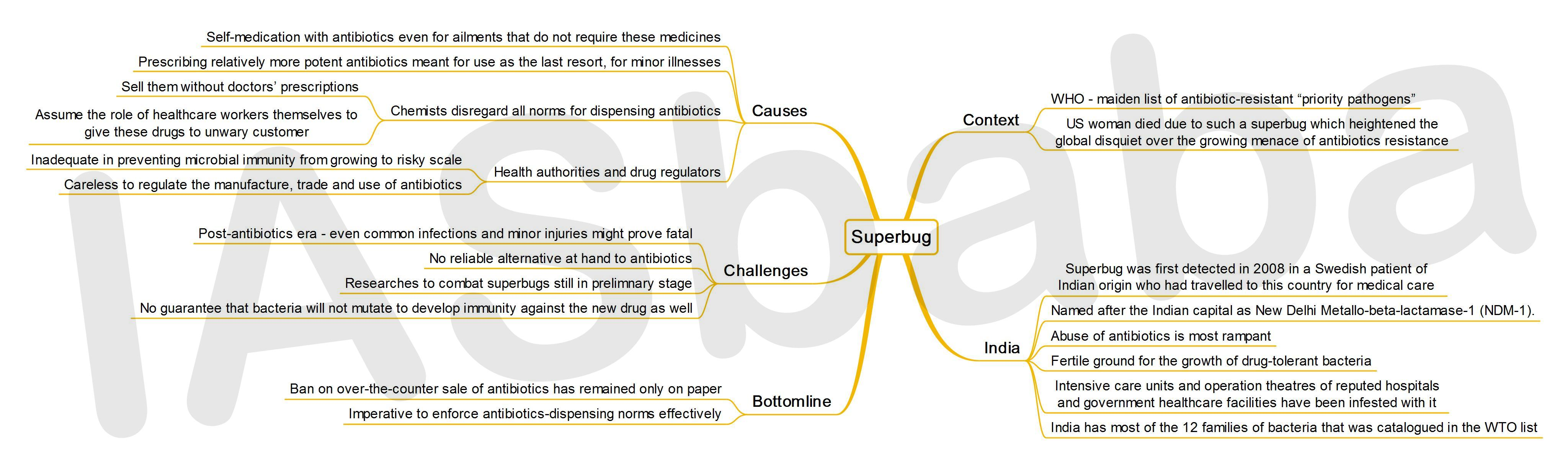 IASbaba's MINDMAP : Issue - Superbug
