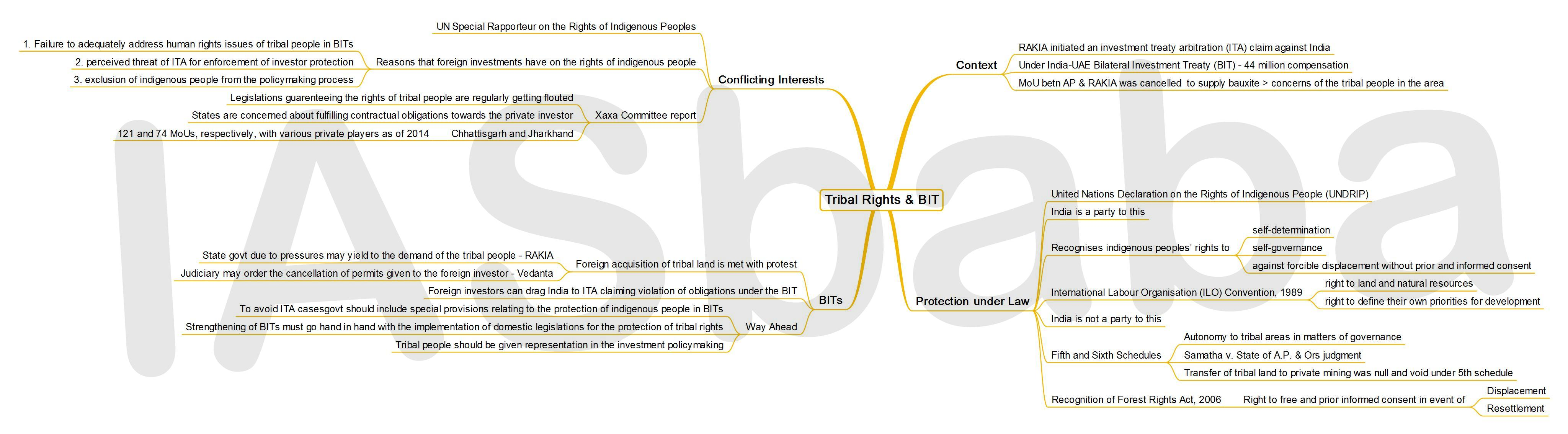 IASbaba's MINDMAP : Issue - Tribal Rights and BIT