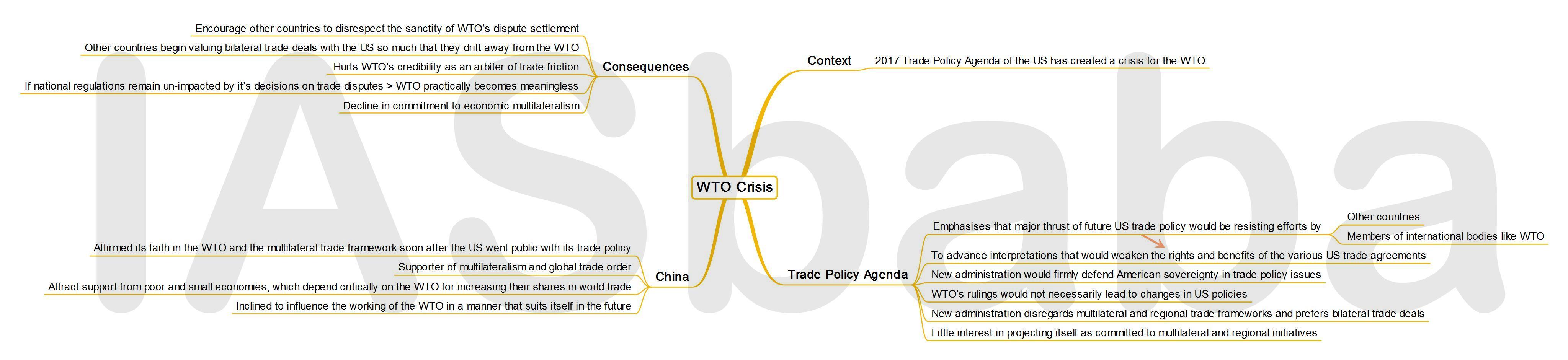 IASbaba's MINDMAP : Issue - WTO Crisis