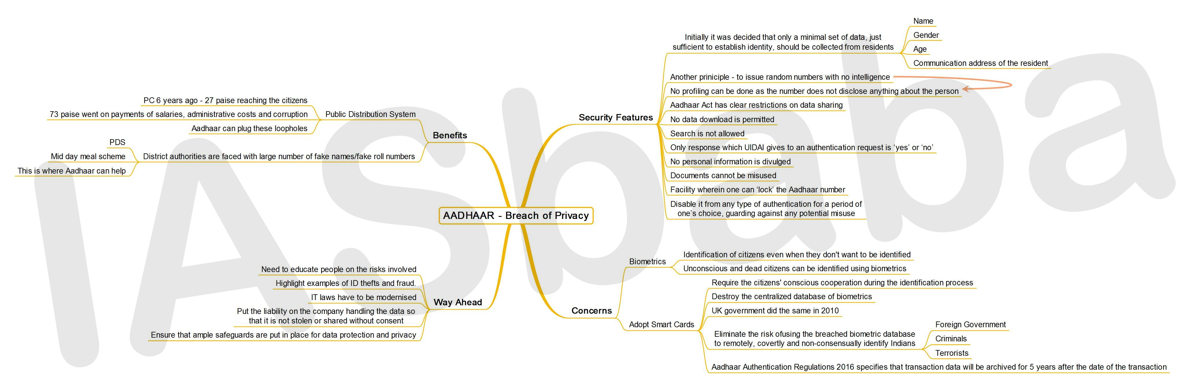 IASbaba's MINDMAP : Issue - Aadhar - Breach of Privacy