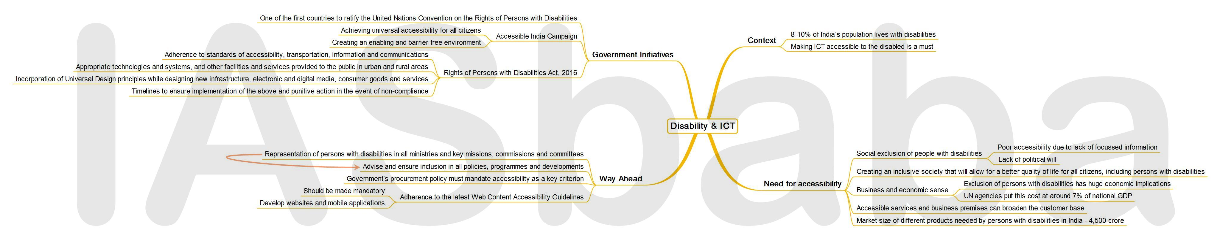 IASbaba's MINDMAP : Issue - Disability and ICT
