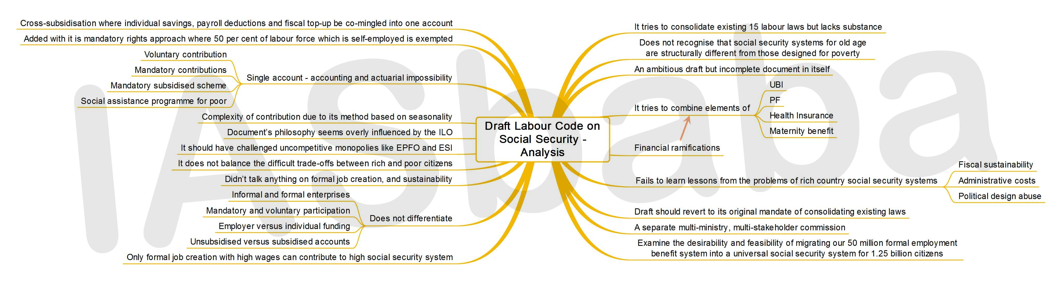 IASbaba's MINDMAP : Issue - Draft Labour Code on Social Security - Analysis