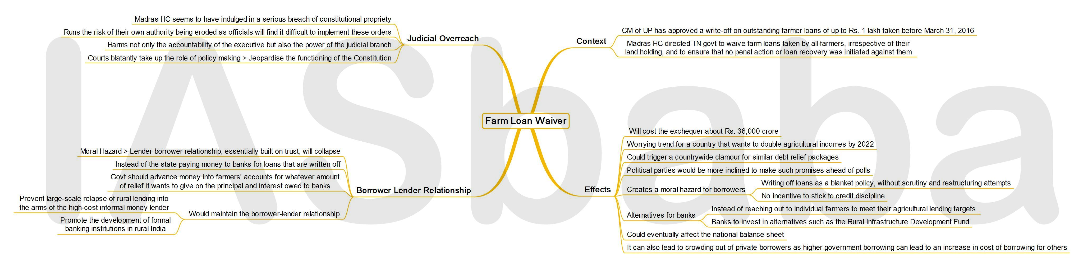 IASbaba's MINDMAP : Issue - Farm Loan Waiver