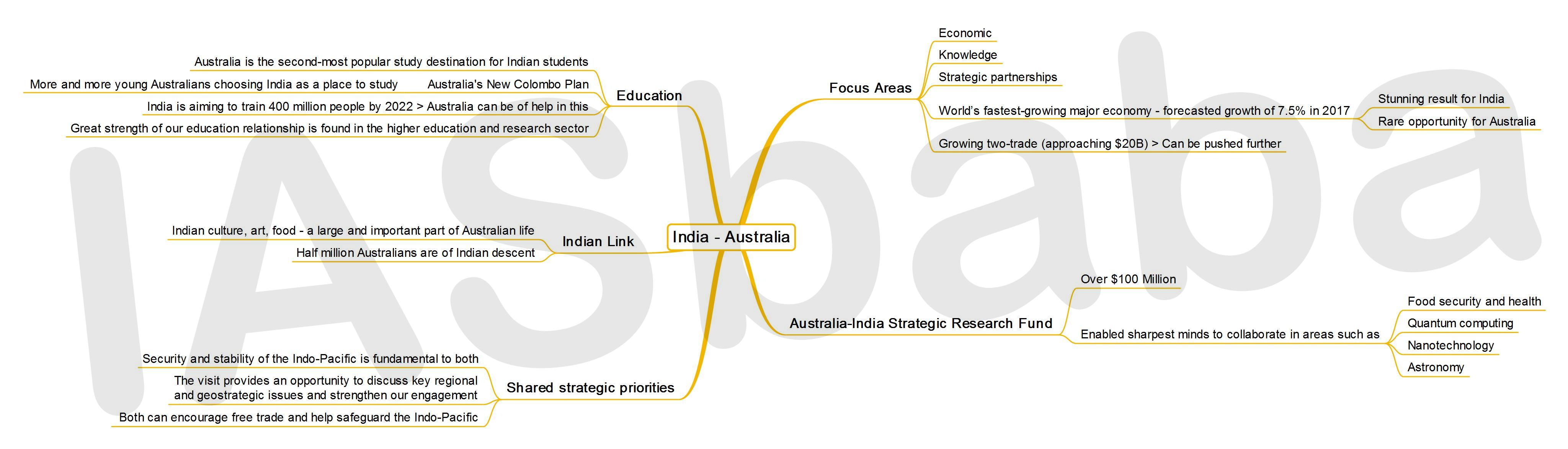 IASbaba's MINDMAP : Issue - India - Australia