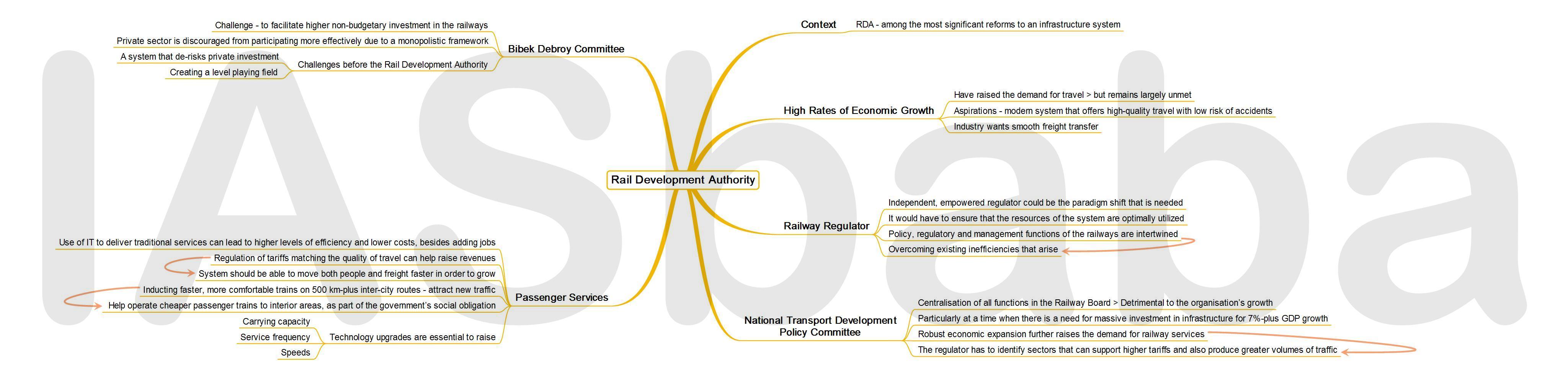 IASbaba's MINDMAP : Issue - Rail Development Authority