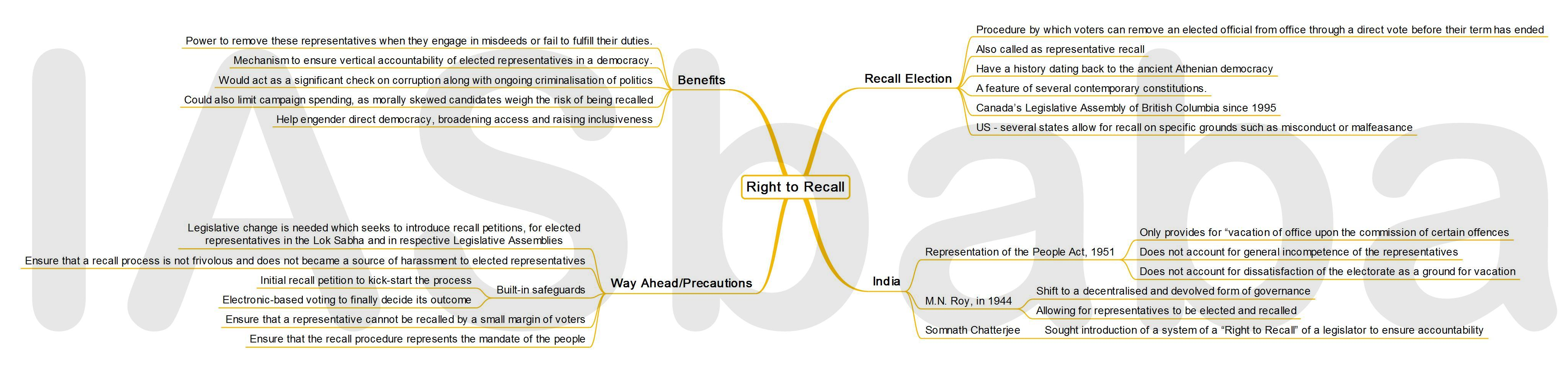 IASbaba's MINDMAP : Issue - Right to Recall