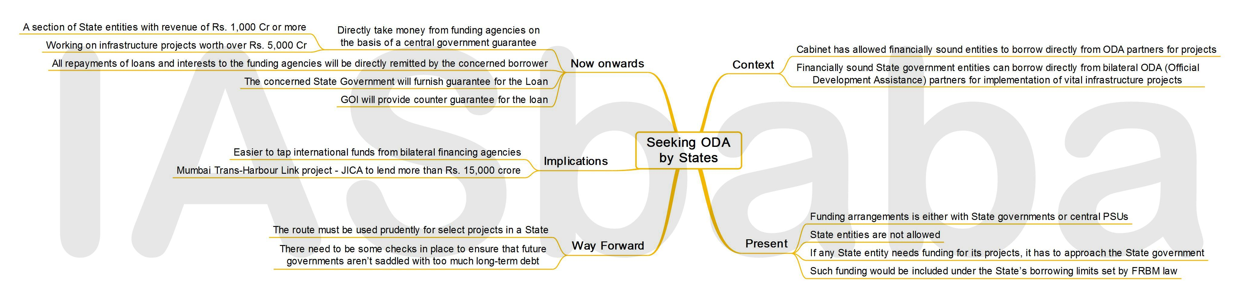 IASbaba's MINDMAP : Issue - Seeking ODA by States