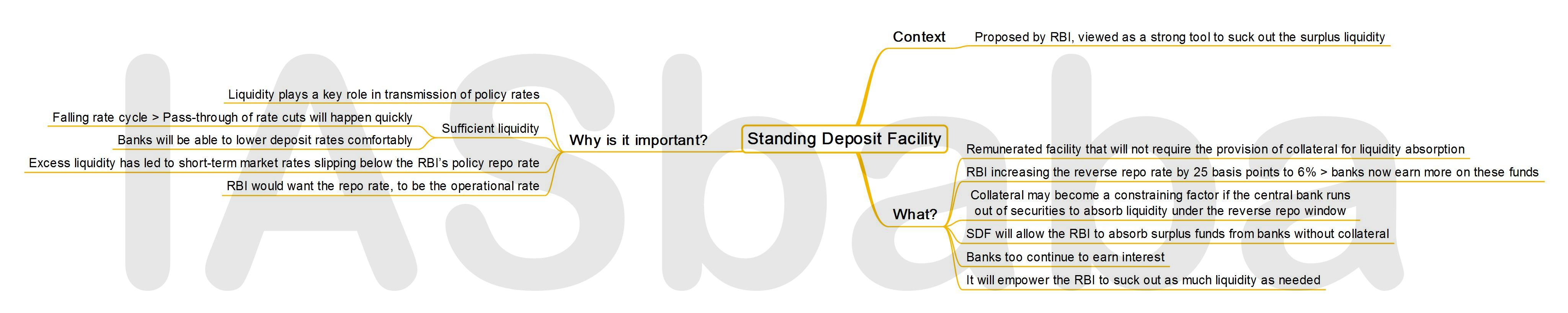IASbaba's MINDMAP : Issue - Standing Deposit Facility
