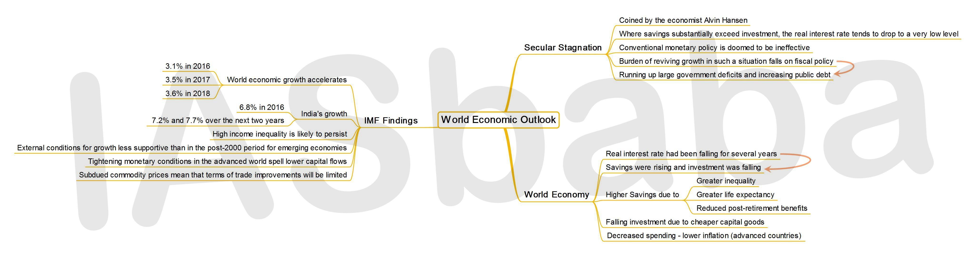 IASbaba's MINDMAP : Issue - World Economic Outlook