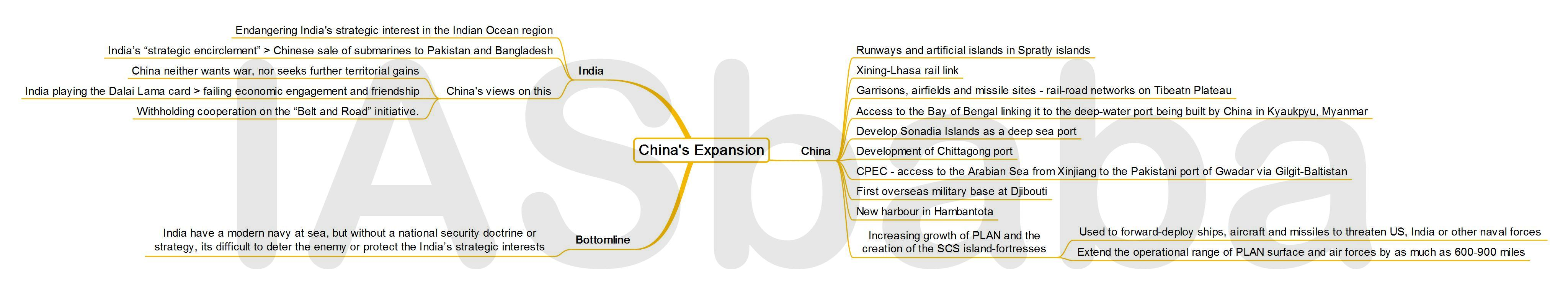 IASbaba's MINDMAP : Issue - China's Expansion