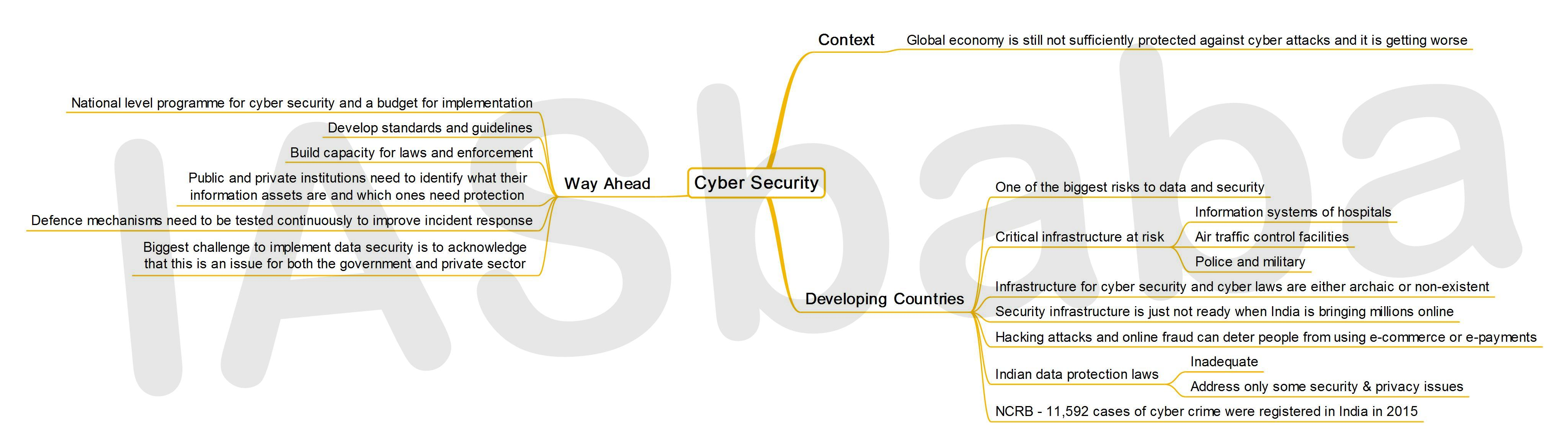 IASbaba's MINDMAP : Issue - Cyber Security