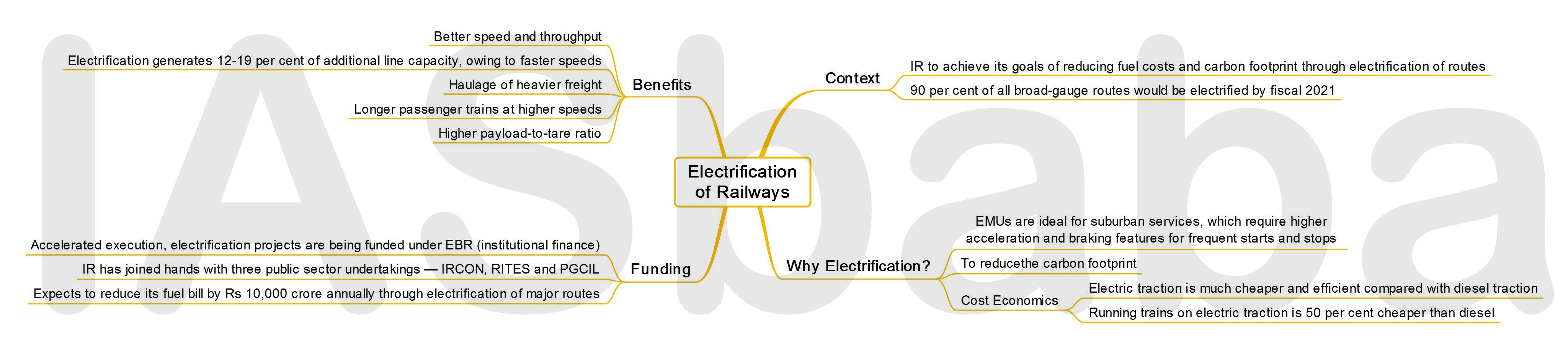 IASbaba's MINDMAP : Issue - Electrification of Railways
