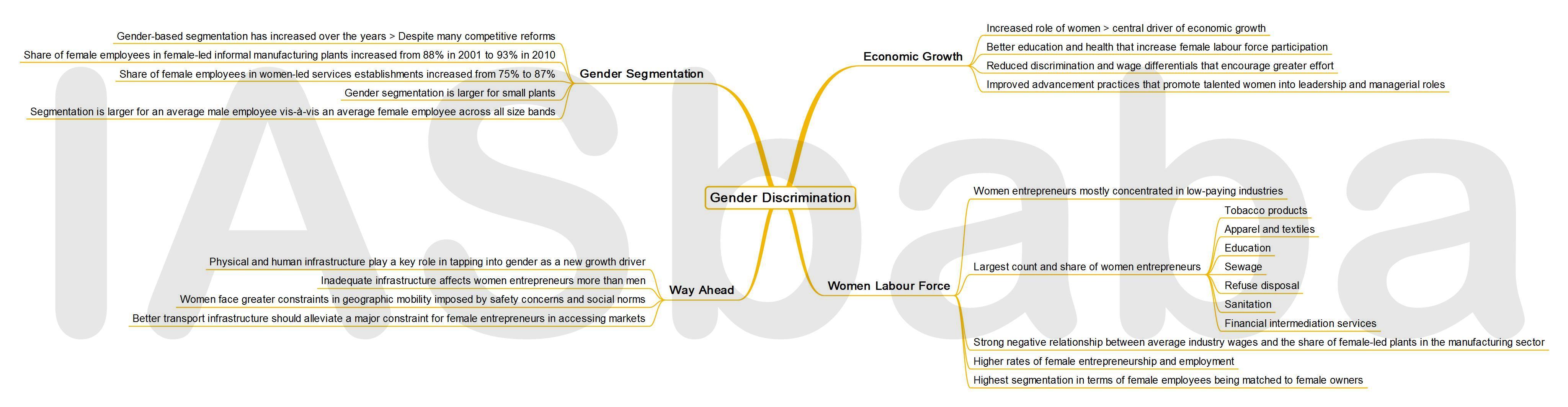 IASbaba's MINDMAP : Issue - Gender Discrimination