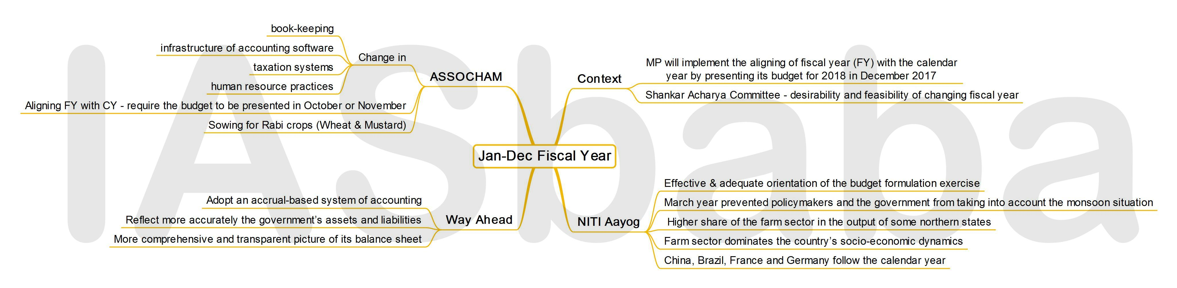 IASbaba's MINDMAP : Issue - Jan- Dec Fiscal Year
