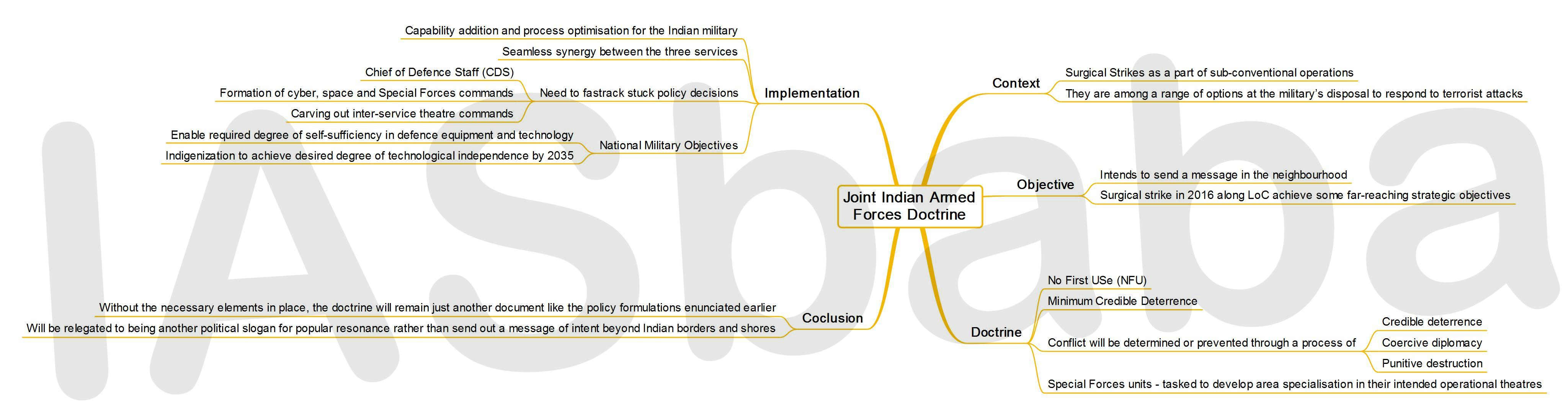 IASbaba's MINDMAP : Issue - Joint Indian Armed Forces Doctrine