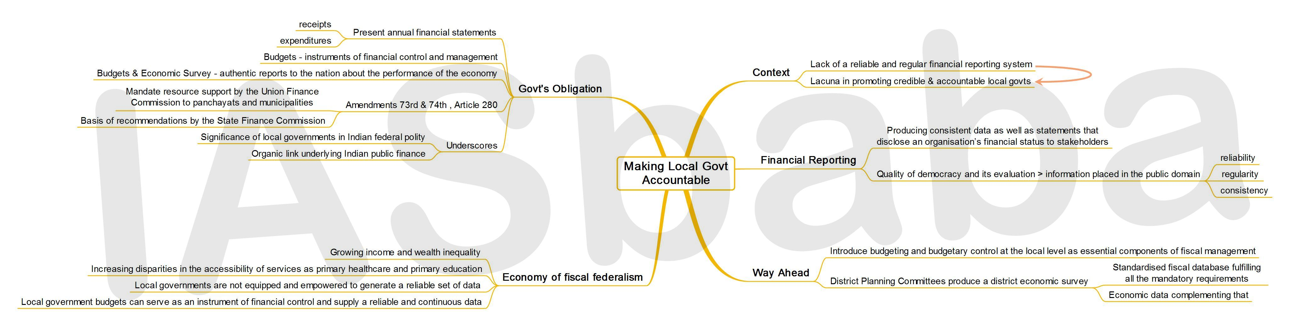 IASbaba's MINDMAP : Issue - Making Local Governments Accountable