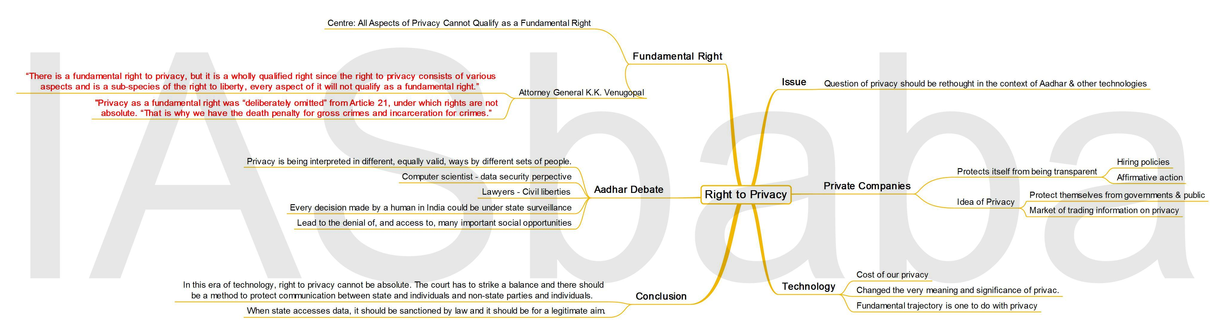 IASbaba's MINDMAP : Issue – Right To Privacy