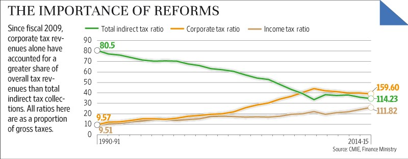 All India Radio (AIR) : Structural Reforms in Taxation System