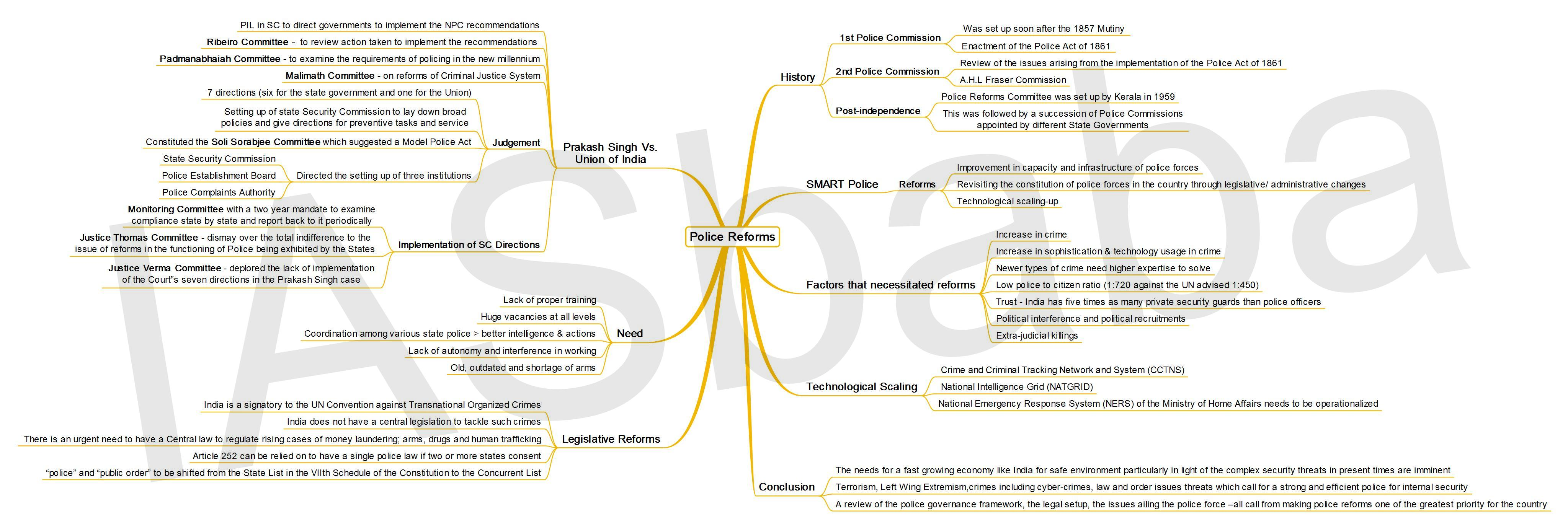 IASbaba's MINDMAP : Issue – Police Reforms