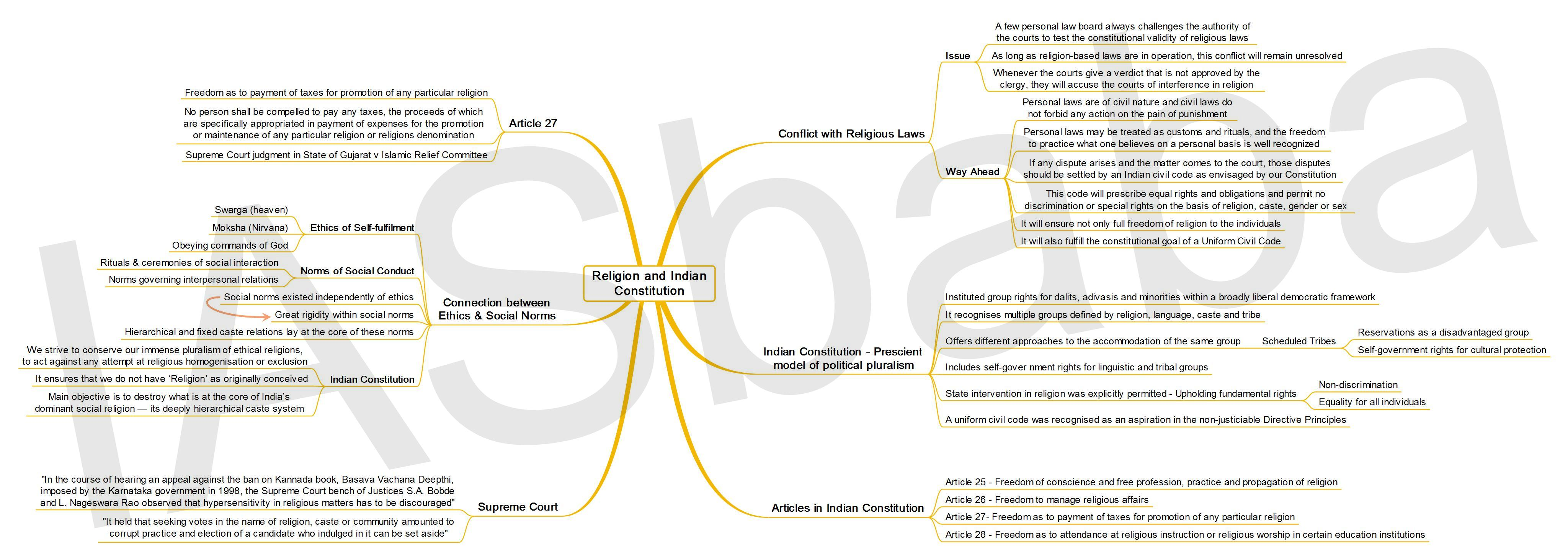 IASbaba's MINDMAP : Issue – Religion and Indian Constitution