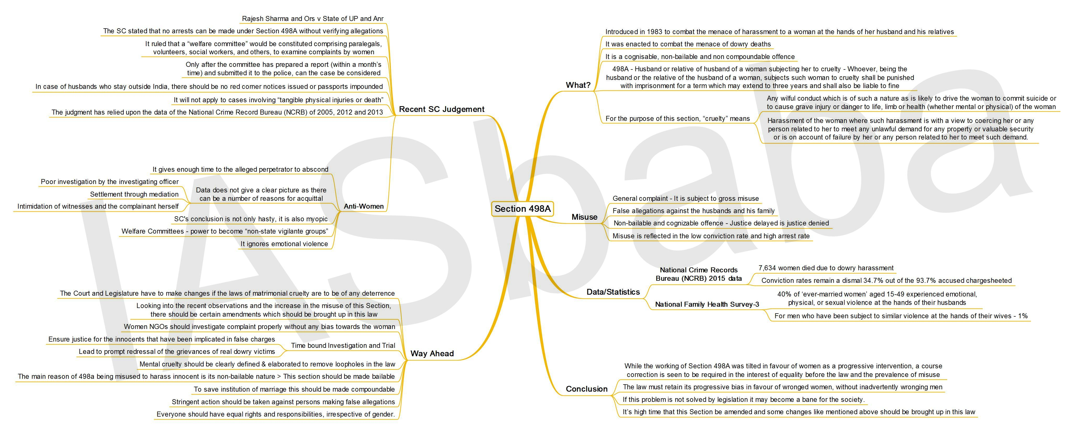 IASbaba's MINDMAP : Issue – Section 498A