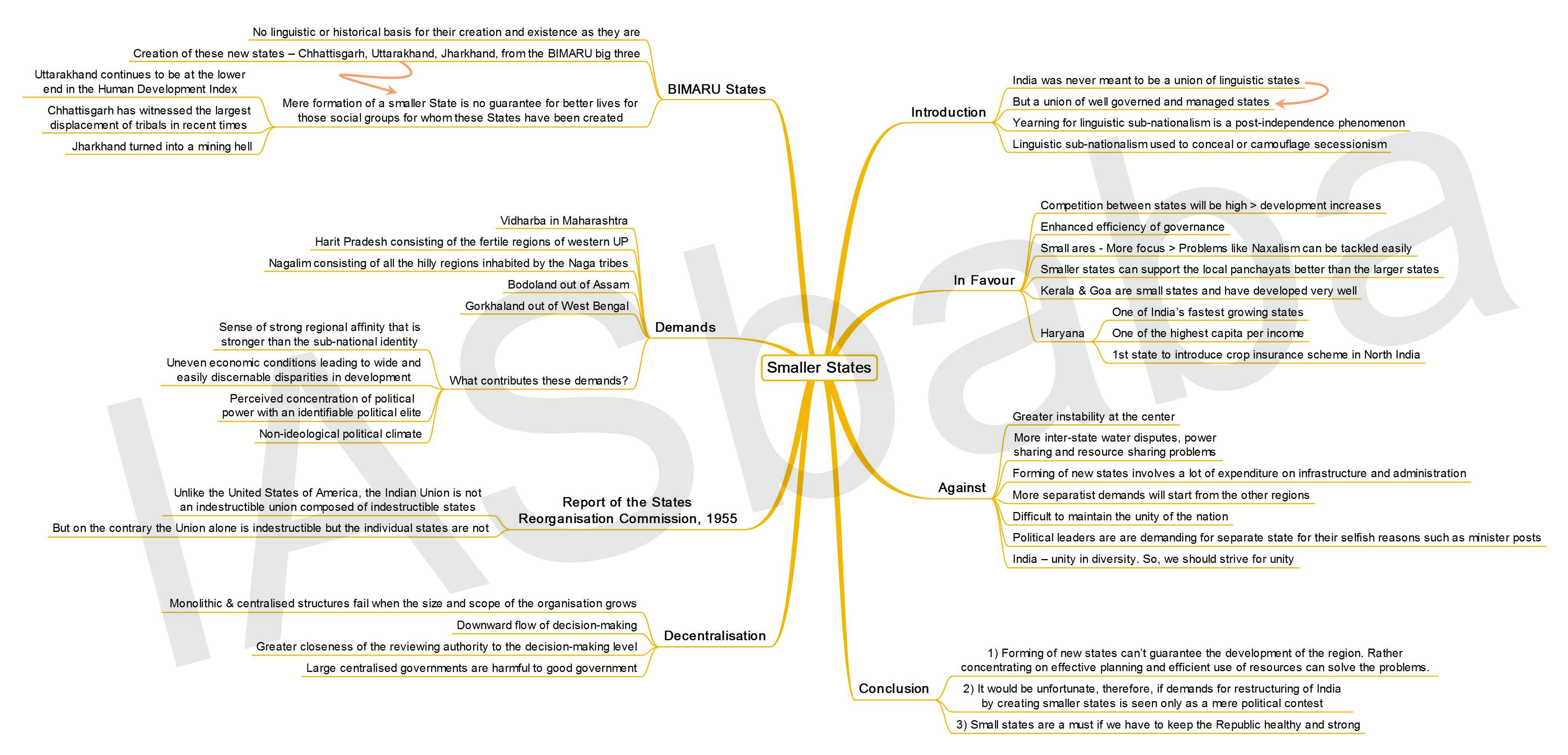 IASbaba's MINDMAP : Issue – Smaller States