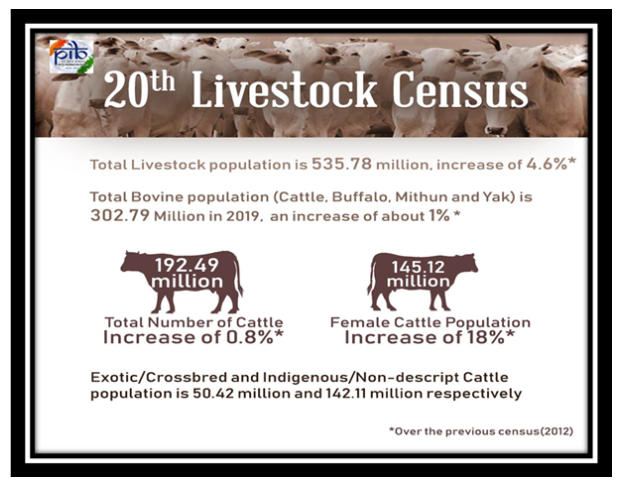 Department of Animal Husbandry & Dairying releases 20th Livestock Census