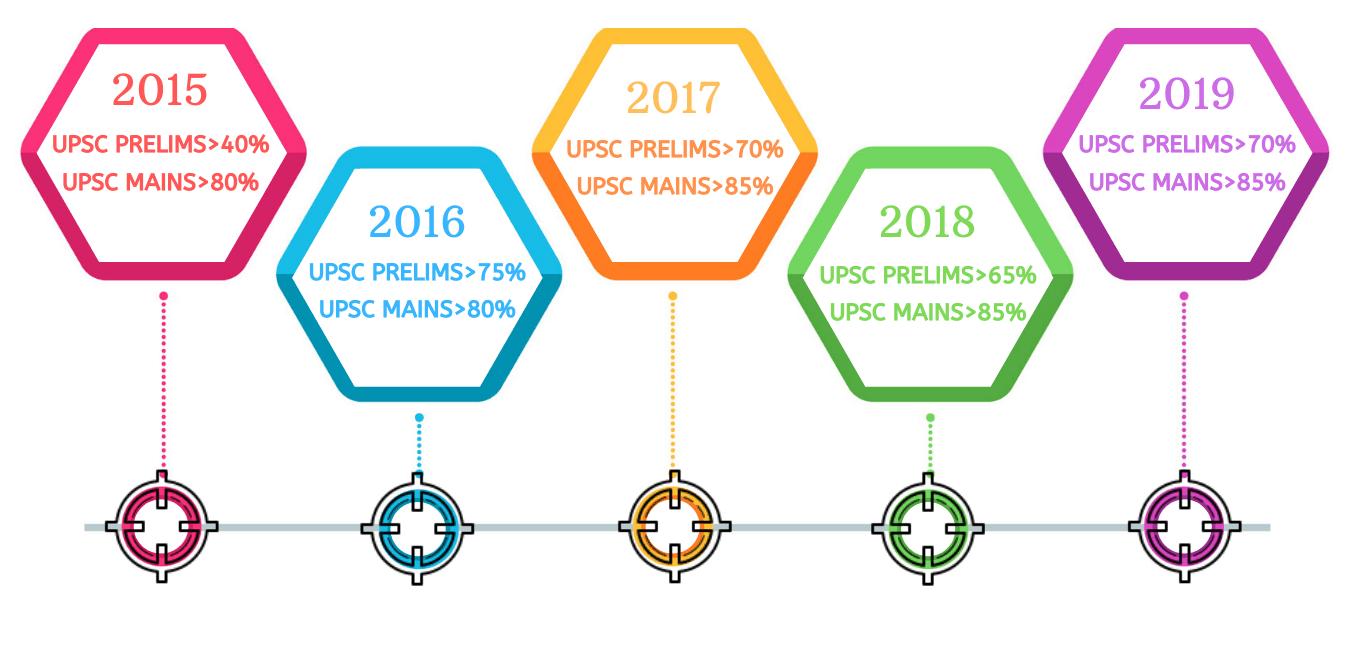 IASbaba Hit Ratio - UPSC exam