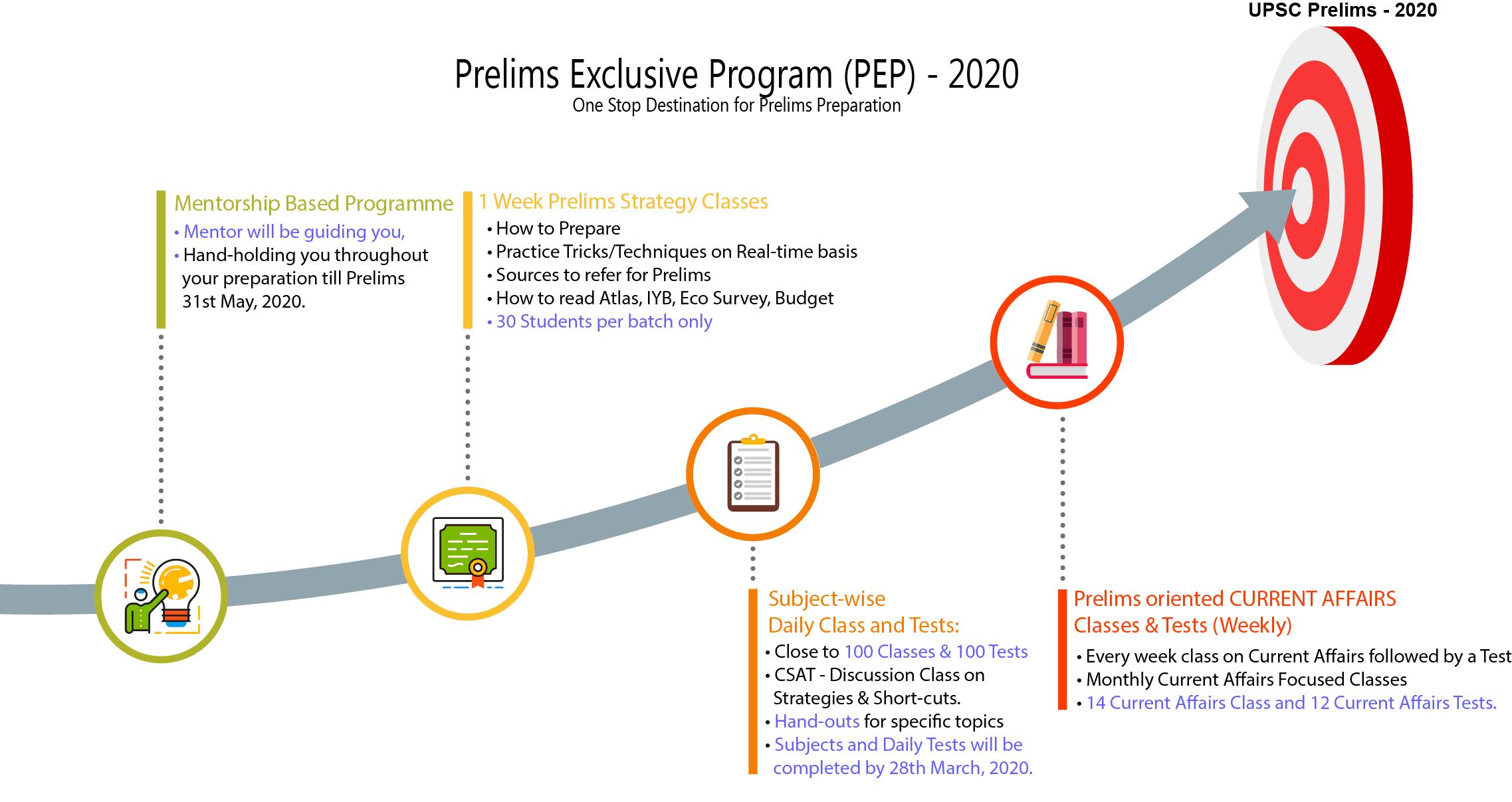 PEP - Process