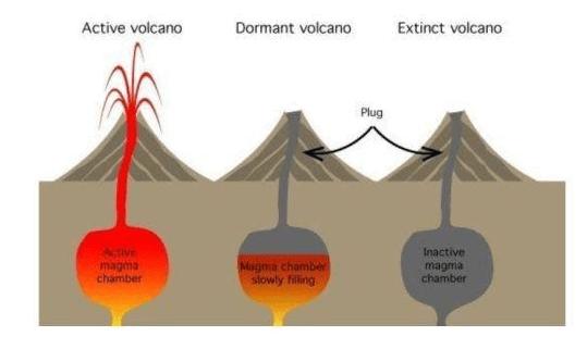 Volcano – Vishesh - RSTV IAS UPSC