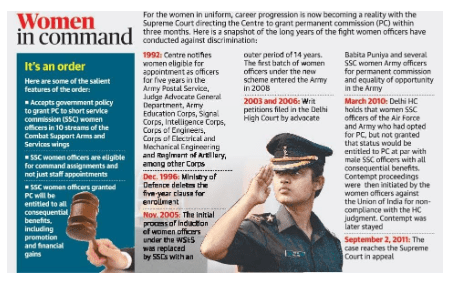 Daily Current Affairs IAS | UPSC Prelims and Mains Exam – 18th February 2020