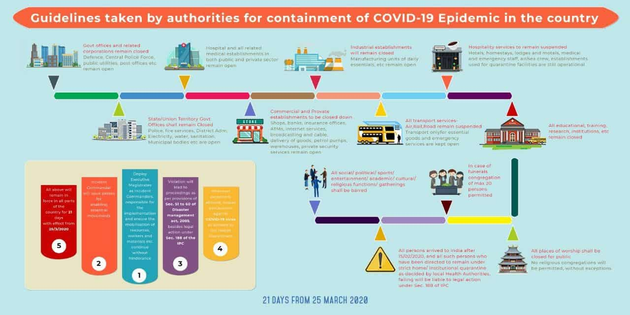 Coronavirus Home Ministry Guidelines
