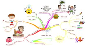 How to Mind map - IASbaba