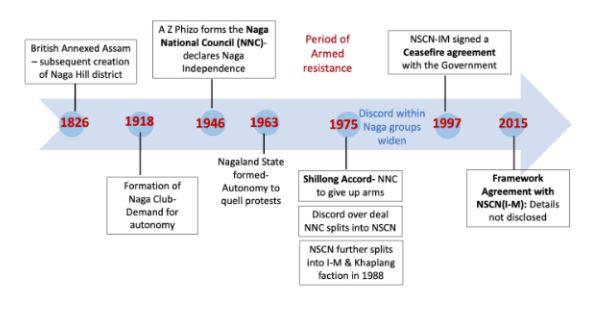 Naga Peace Talks – The Big Picture – RSTV IAS UPSC
